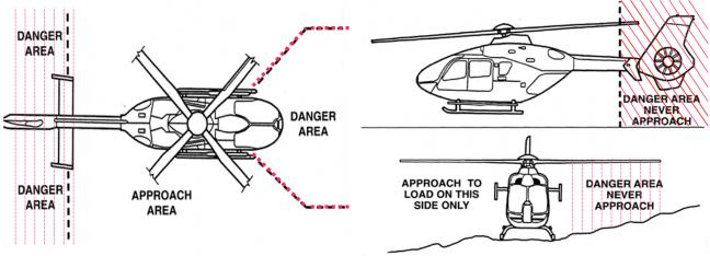 Diagrams showing danger zones around an active helicopter