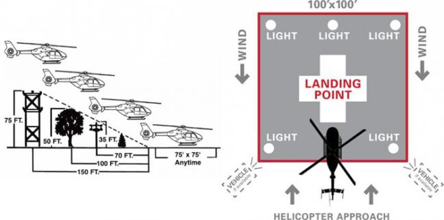 Diagrams showing landing zone space needs and setup for the DHART helicopters